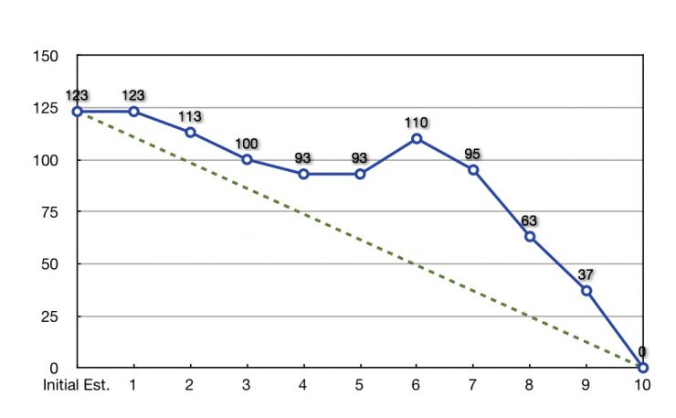 Burndown-Chart-740x457