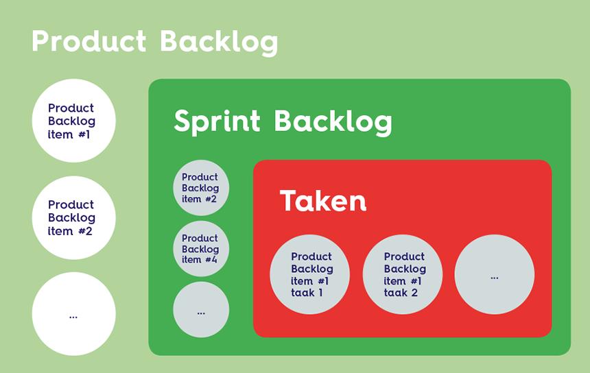 Product-vs-Sprint-Backlog